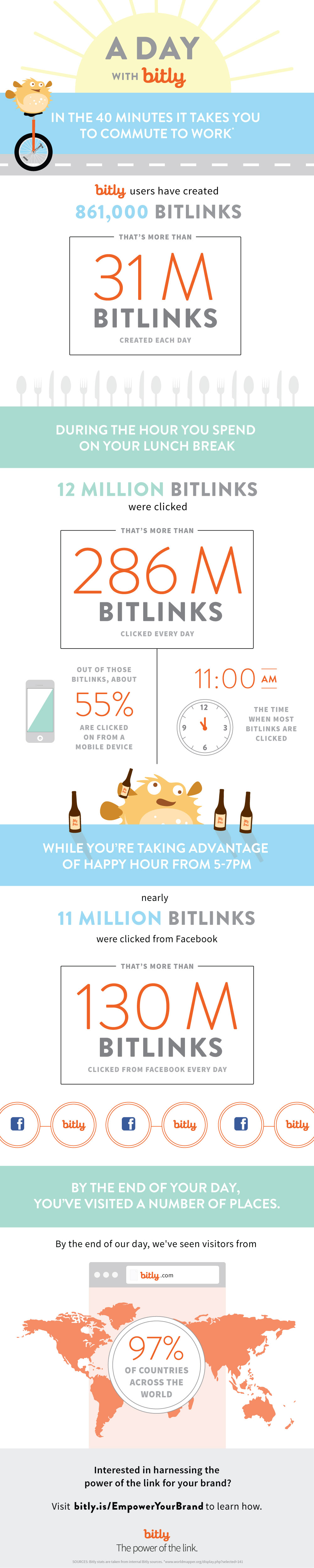 Infographic-A-Day-With-Bitly