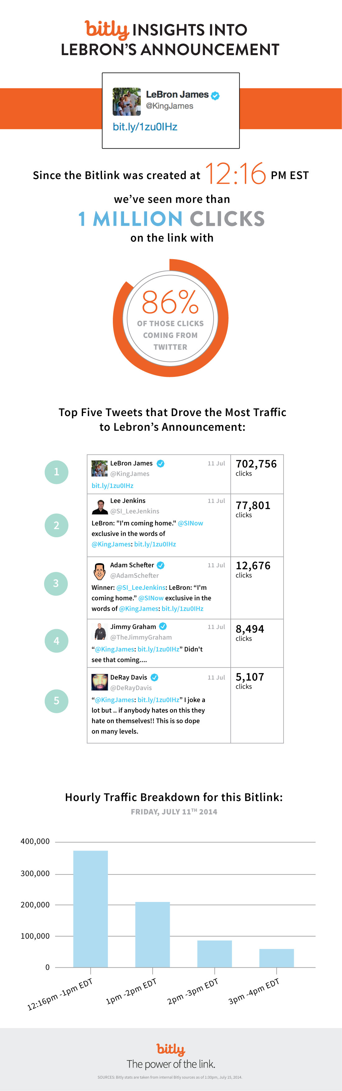 Infographic-Bitly-Insights-into-Lebron-James-Announcemnt